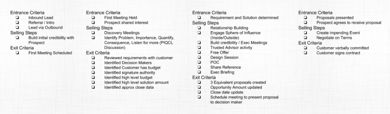 complex sales process checklist