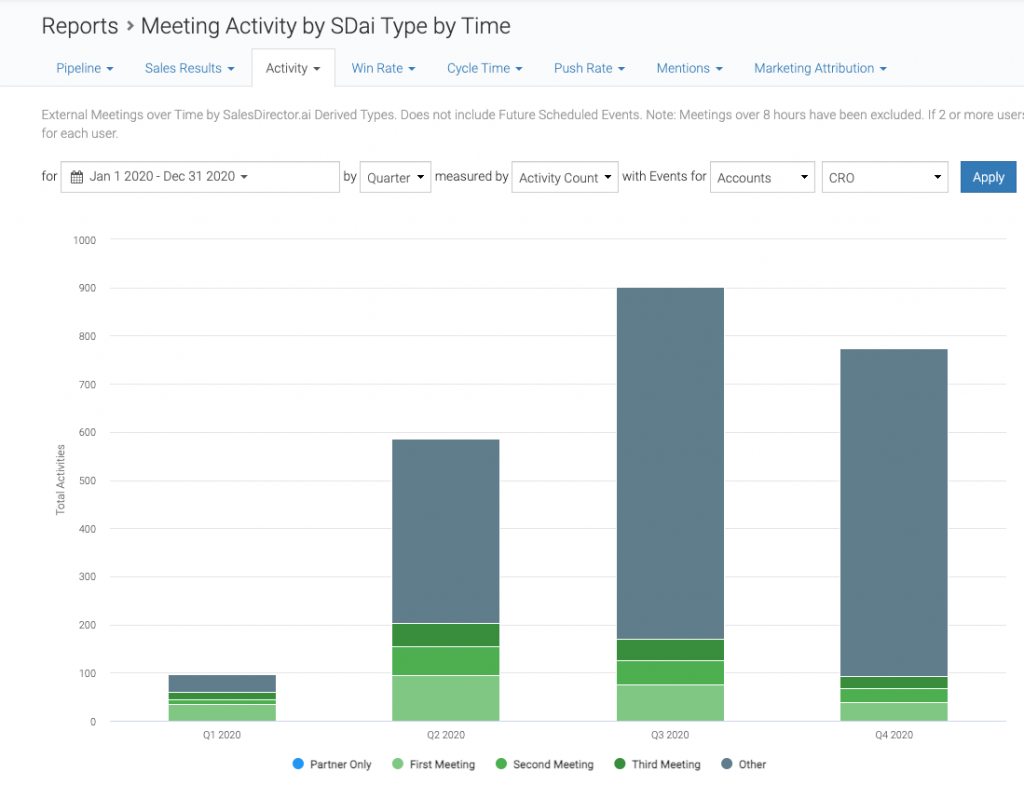 Meeting activity