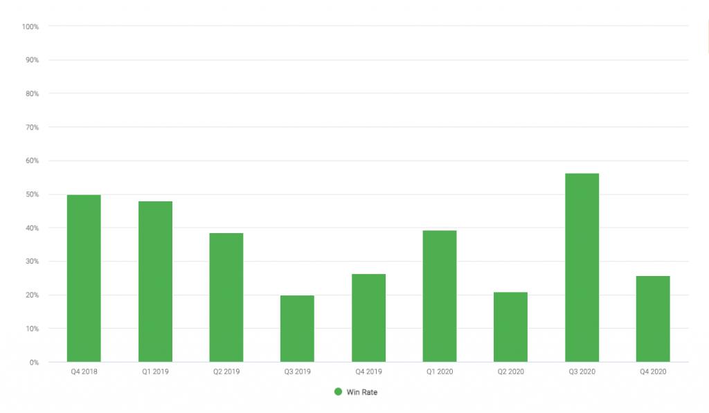 Sales model reports